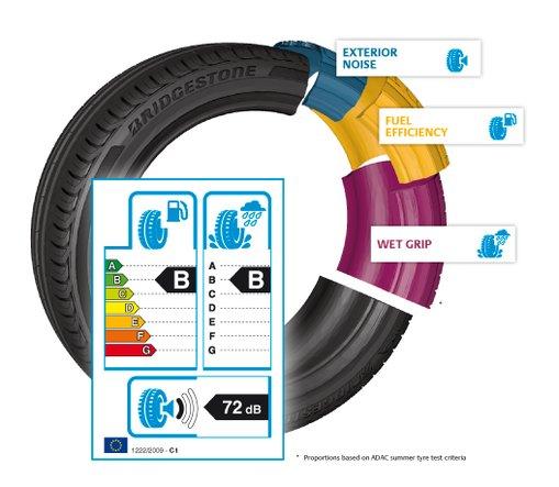 Ndikimi i gomave në  kursimin e  karburantit
